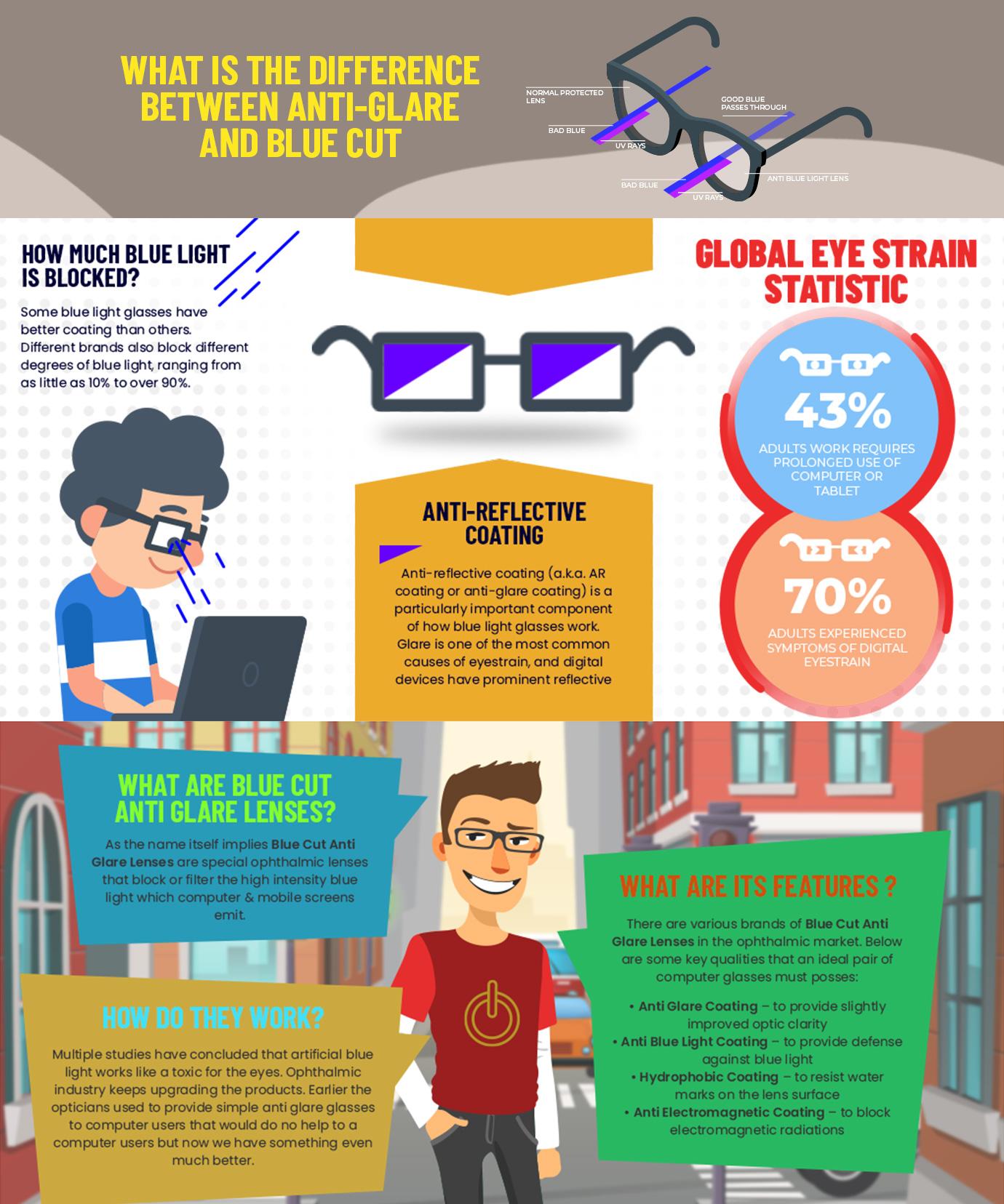 anti blue light glasses - Blue Blocker Infographic
