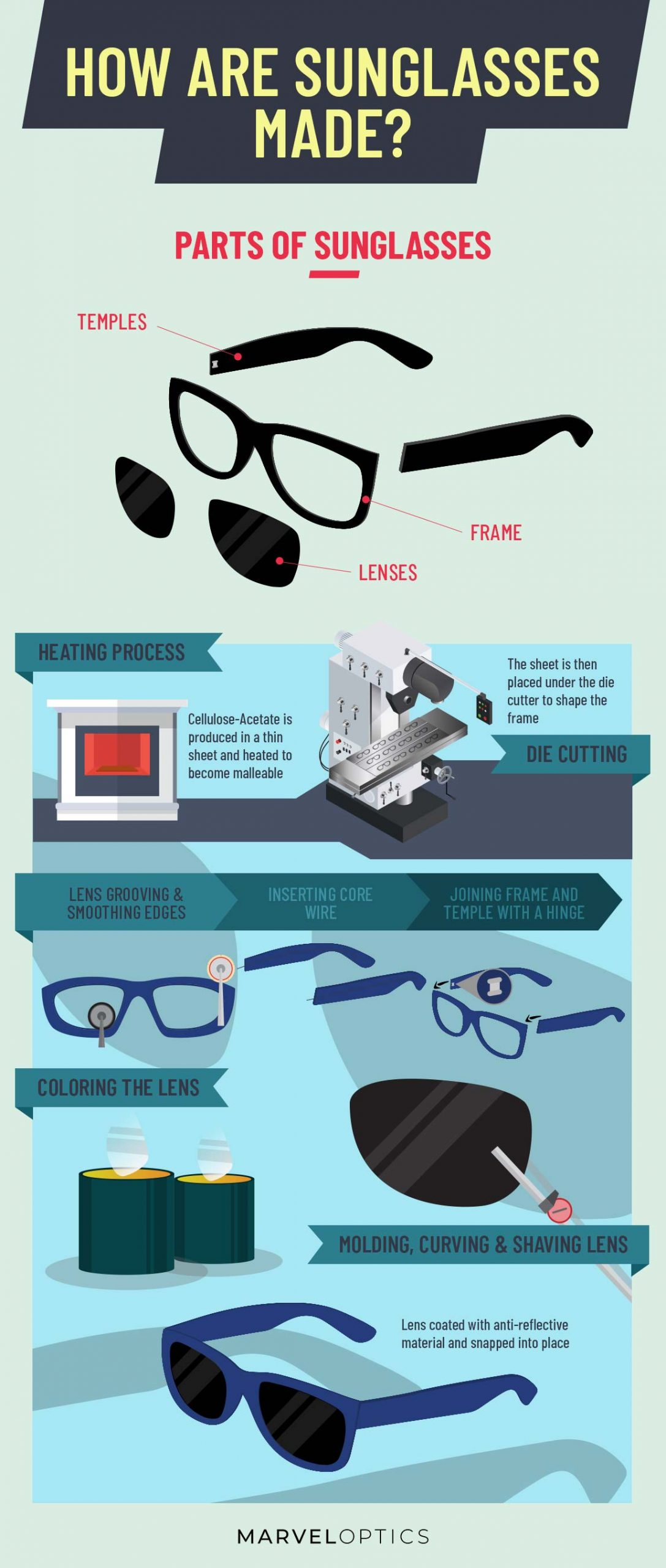 How are sunglasses made