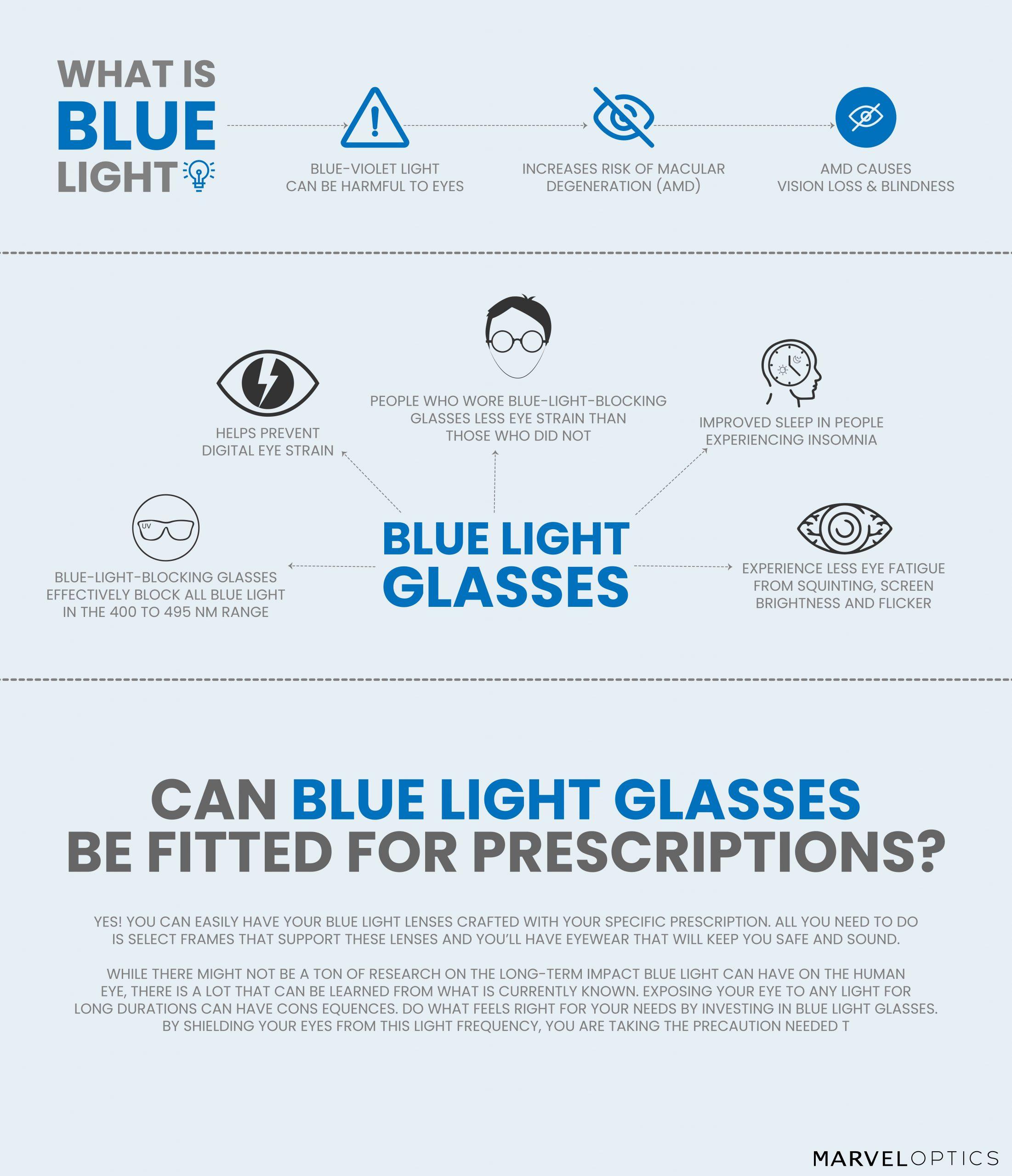 Blue Light Glasses Infographic